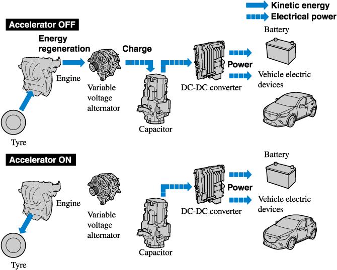 mazda mx 3 engine diagram 12 16 stromoeko de \u2022mazda cx 3 owner s manual rh owners manual mazda com mazda mx 3 gs mazda 3 engine swap