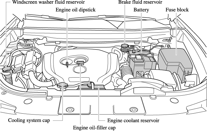 mazda cx 9 owner\u0027s manual Mazda EX9 engine compartment overview