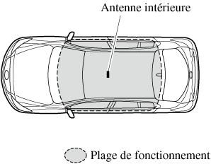 Du Du Manuel Mazda3 Manuel Proprietaire dCxroeB