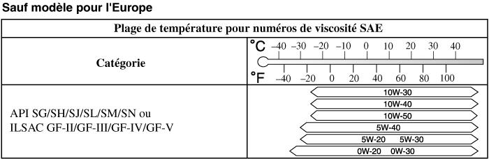 température hors gel recommandée